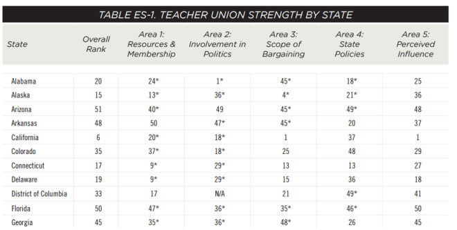 GA union power in chart